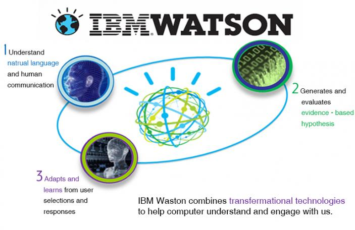 IBM Watson的人工智能技术能实现的3个强项